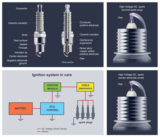 Spark plugs are used to ignition the engine, control by computer unit<br /> Spark plugs are important for engines that use gasoline. Illustration info graphic.